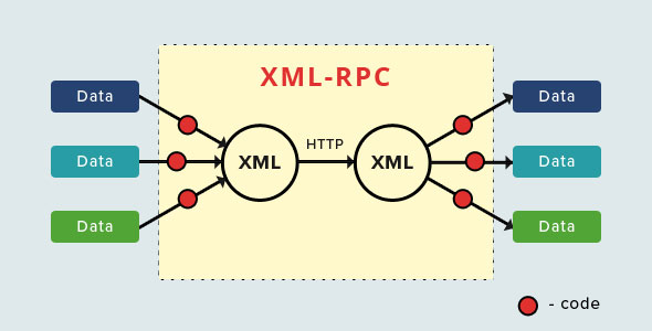 what-is-xml-rpc